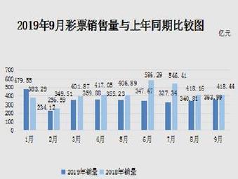 前9月全國共銷售彩票3158.09億 同比下降17.7%