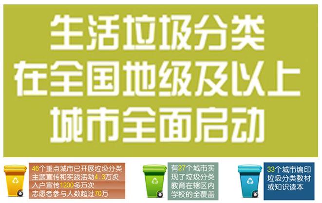 生活垃圾分类在全国地级及以上城市全面启动