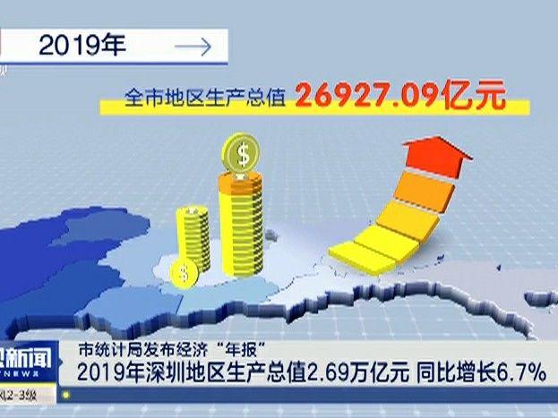 """市统计局发布经济""""年报"""" 2019年深圳地区生产总值2.69万亿元 同比增长6.7%"""