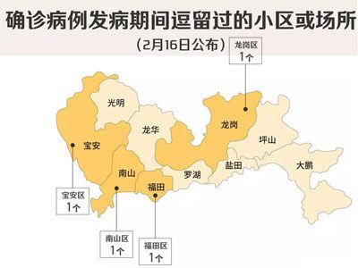 16日深圳公布4个涉确诊患者小区、8个病例个案